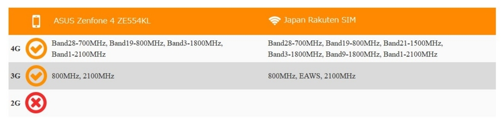 Zenfone4を楽天モバイルで利用可能