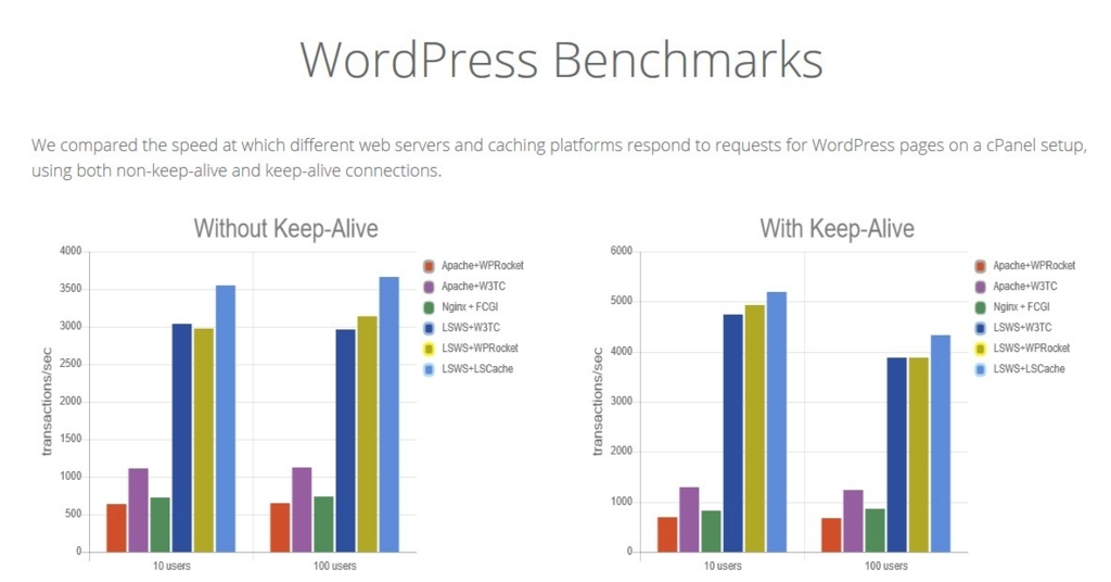 LiteSpeedによるWordPressの高速化