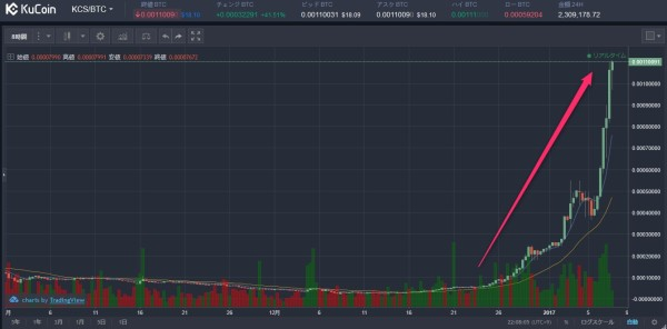 KCSの価格チャート