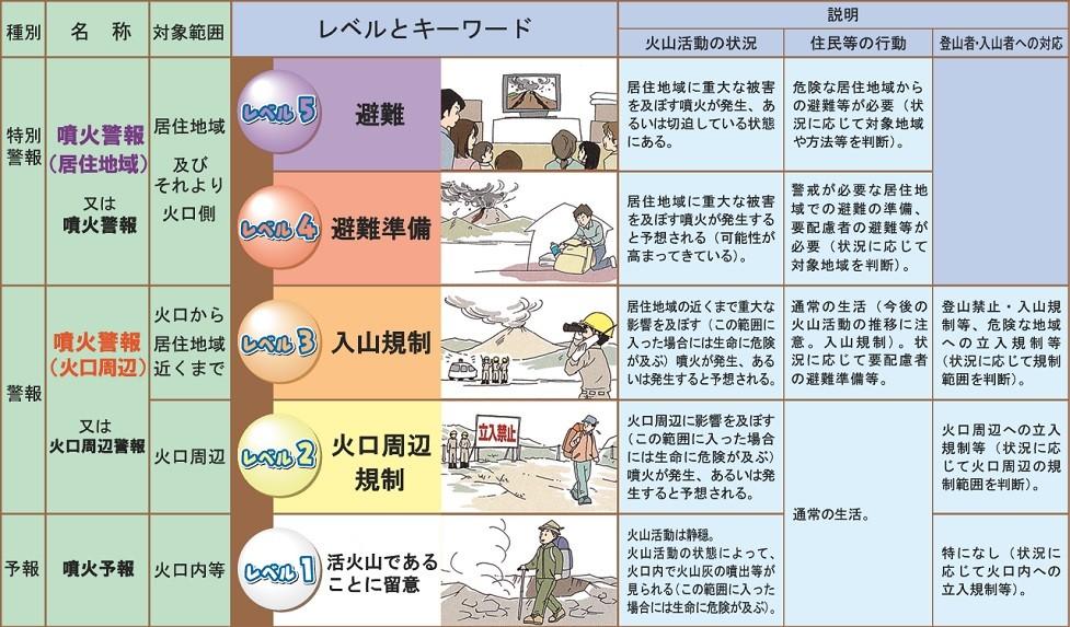 気象庁による噴火警戒レベルの説明図