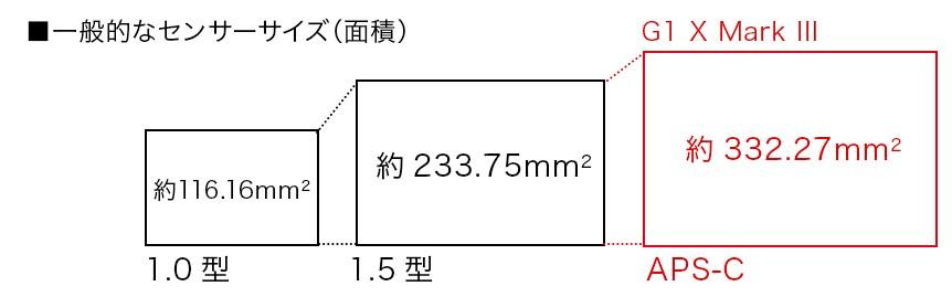 Canonによるセンサーサイズの概略図