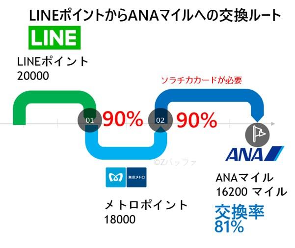 LINEポイントからANAマイルへ80%超えて交換できるルート
