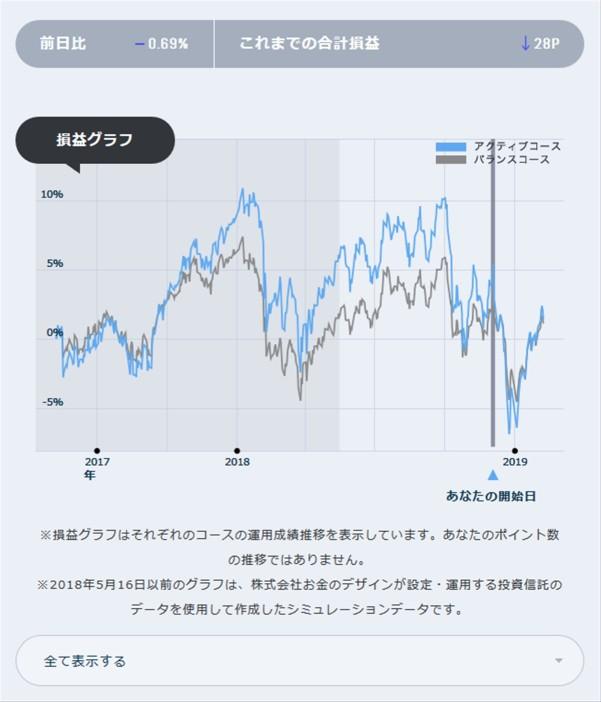 dポイント投資の実績