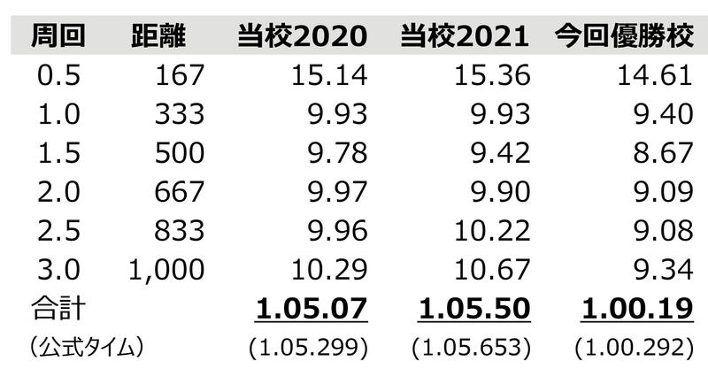 f:id:UsamiCycle:20210819220403j:plain