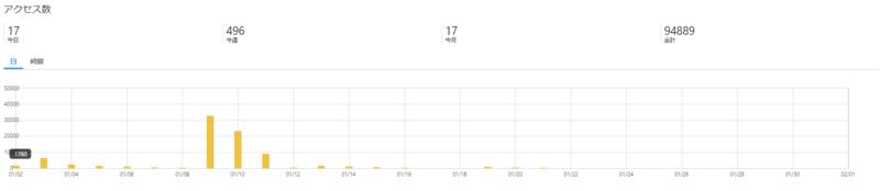 2020年1月 アクセス数