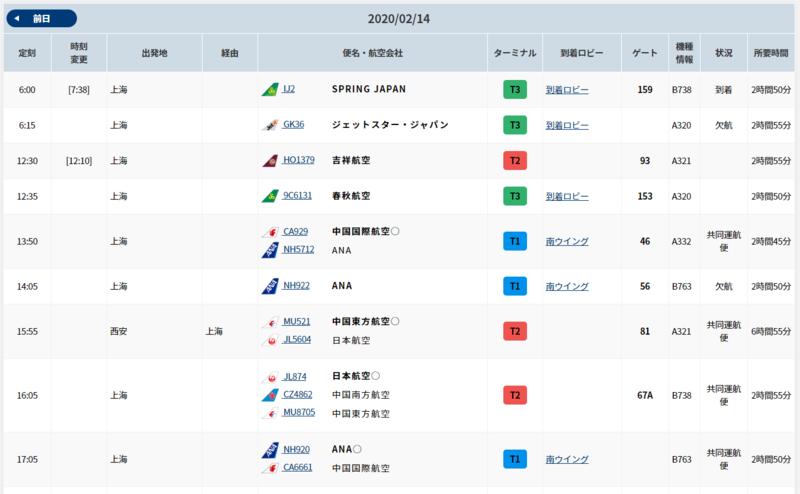成田の上海からの発着数
