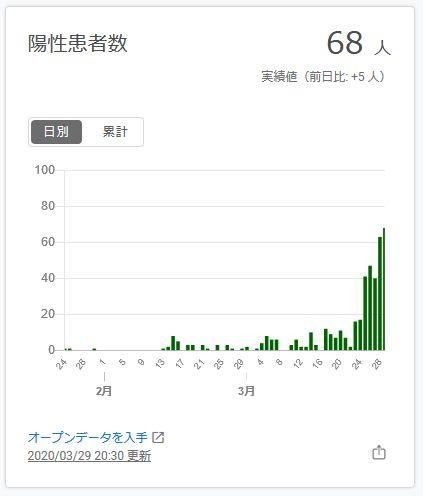 【コロナ】東京都の感染者数の推移が異常、陽性率も異様に高い。の画像