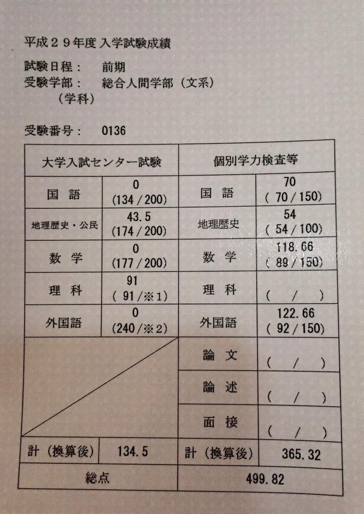 浪人時代の模試成績公開【判定の変遷を ...