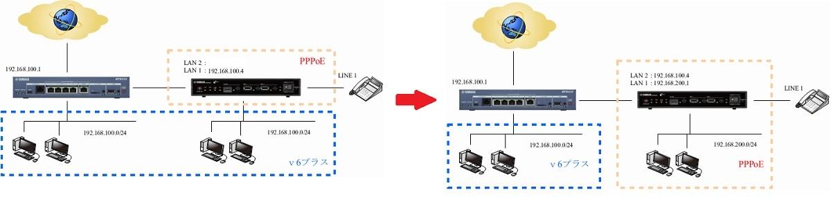 ルーター接続図