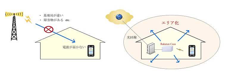 フェムトセル概念図