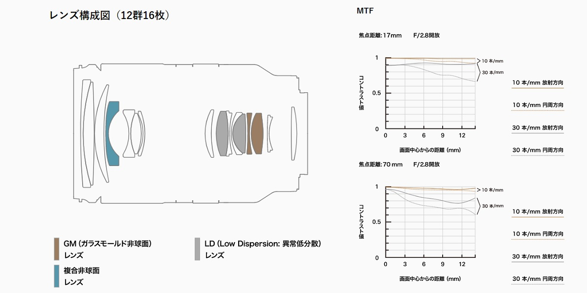 レンズ構成とMTF曲線
