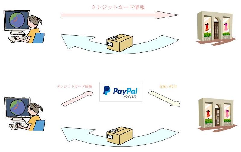 PayPalイメージ