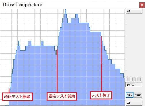 ベンチ中温度変化