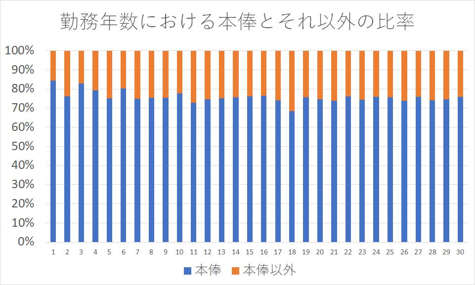 勤務年数における本俸とそれ以外の比率