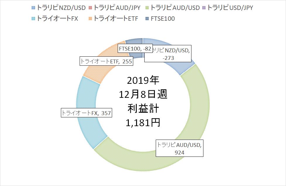 f:id:Wakaba-Mk2:20191215154825p:plain