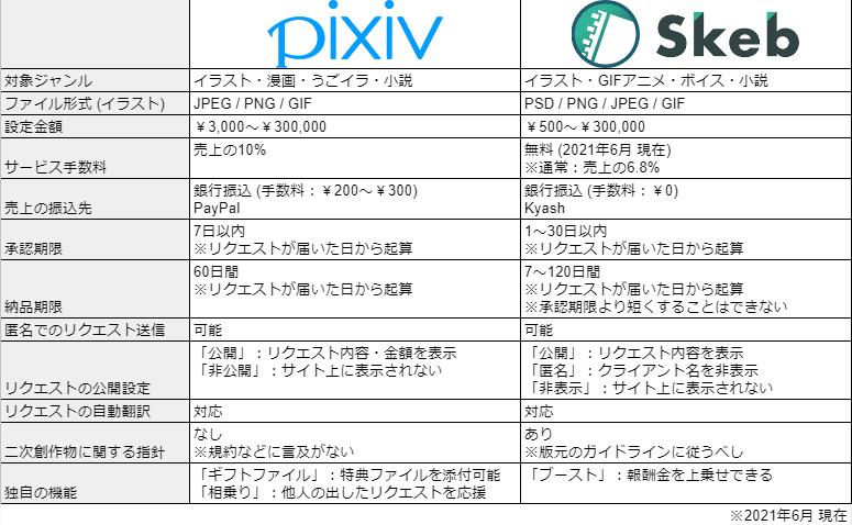 f:id:Wata_Ridley:20210612015416p:plain