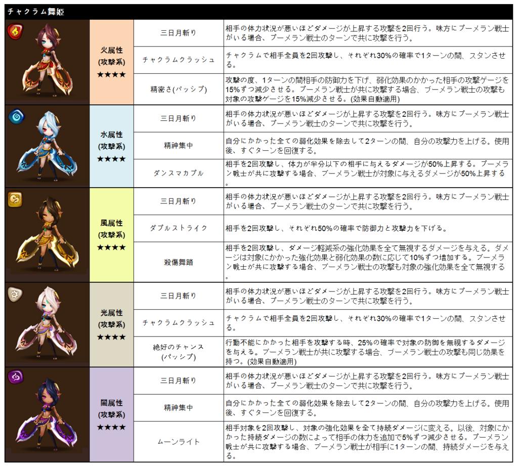 f:id:Watarugo-summonersw:20180316132647p:plain