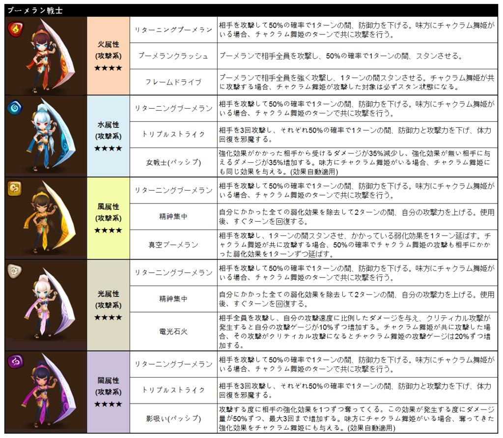 f:id:Watarugo-summonersw:20180316132703p:plain