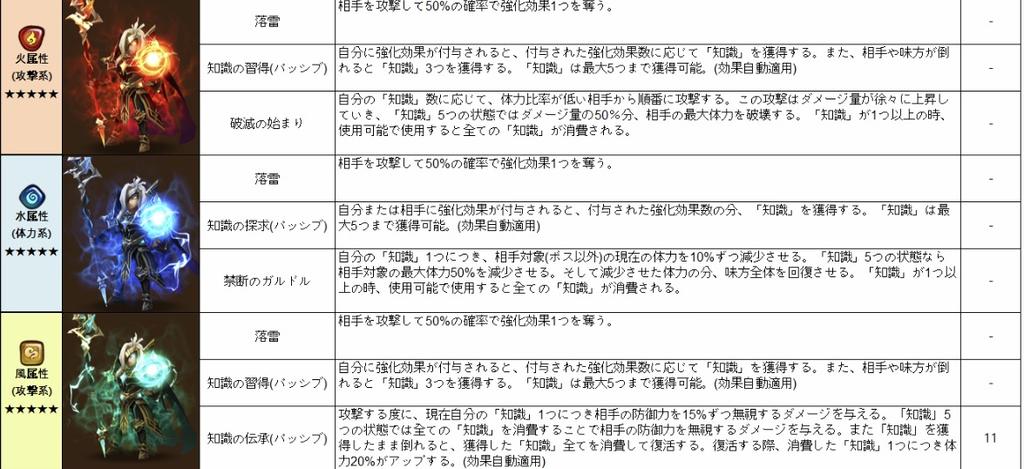 f:id:Watarugo-summonersw:20181030091624p:plain