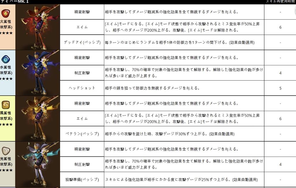 f:id:Watarugo-summonersw:20190131080210p:plain
