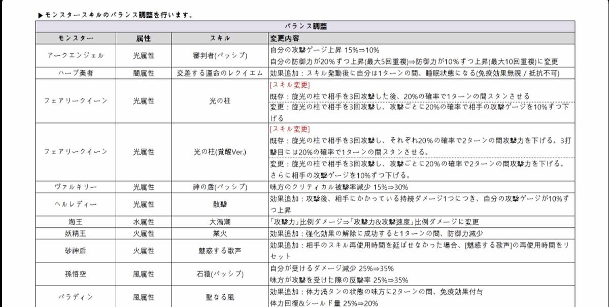 f:id:Watarugo-summonersw:20190528080841p:plain