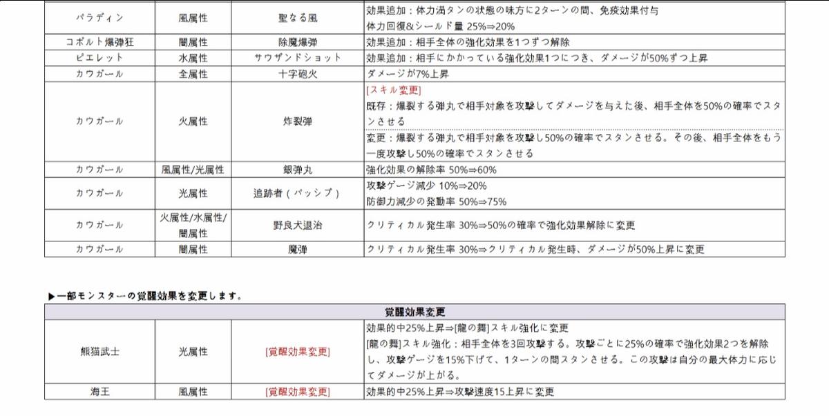 f:id:Watarugo-summonersw:20190528080856p:plain