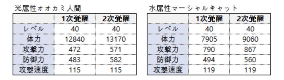 f:id:Watarugo-summonersw:20191122143119j:plain