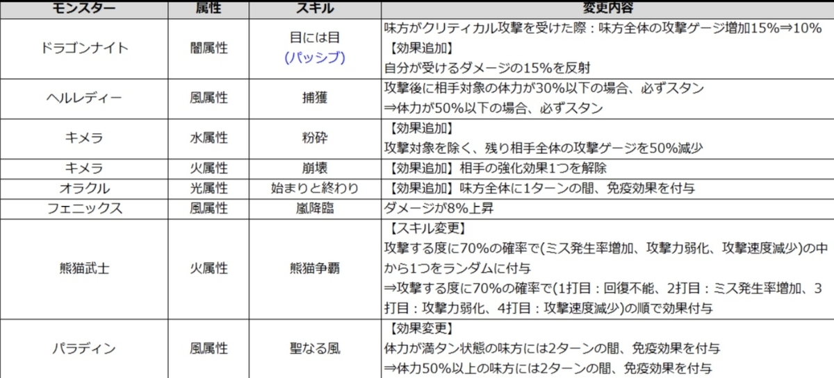 f:id:Watarugo-summonersw:20200312165047j:plain