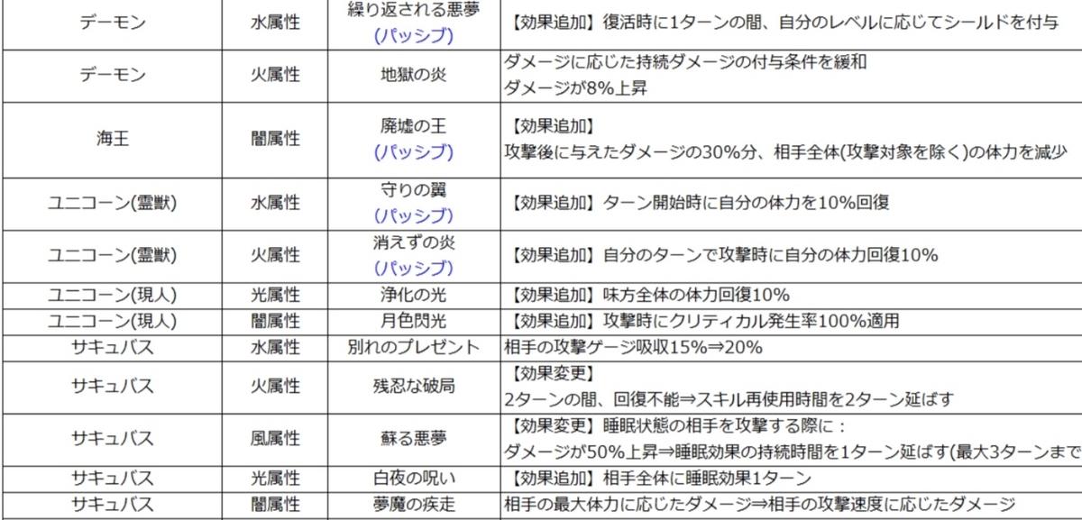 f:id:Watarugo-summonersw:20200312165058j:plain