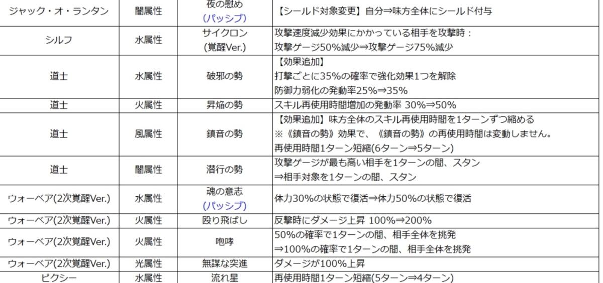 f:id:Watarugo-summonersw:20200312165116j:plain