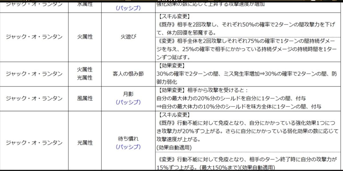 f:id:Watarugo-summonersw:20200312165832j:plain