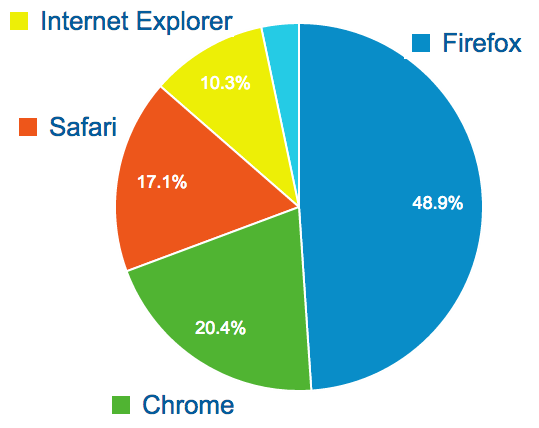 Firefox 48.9%, Chrome 20.4%, Safari 17.1%, IE 10.3%, etc.
