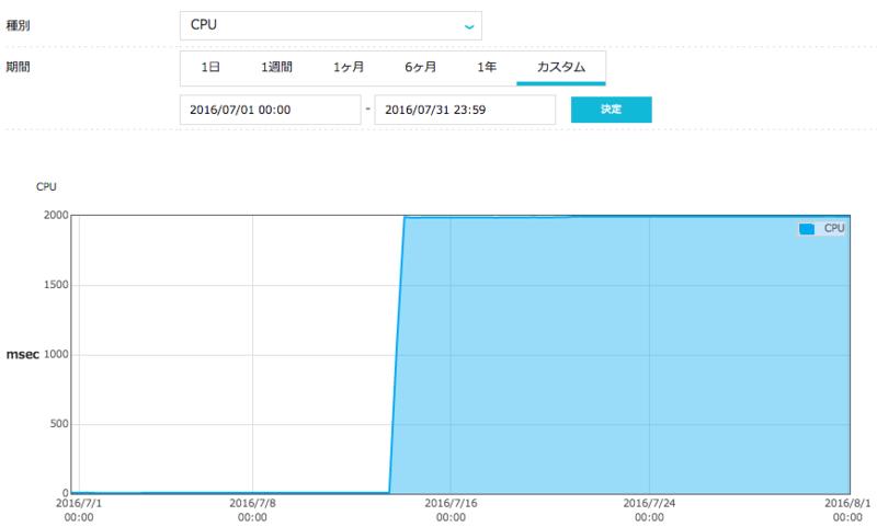 筆者の VPS における CPU 使用率の遷移