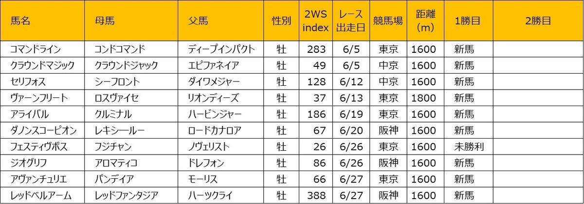 202106 2WS index 牡馬編