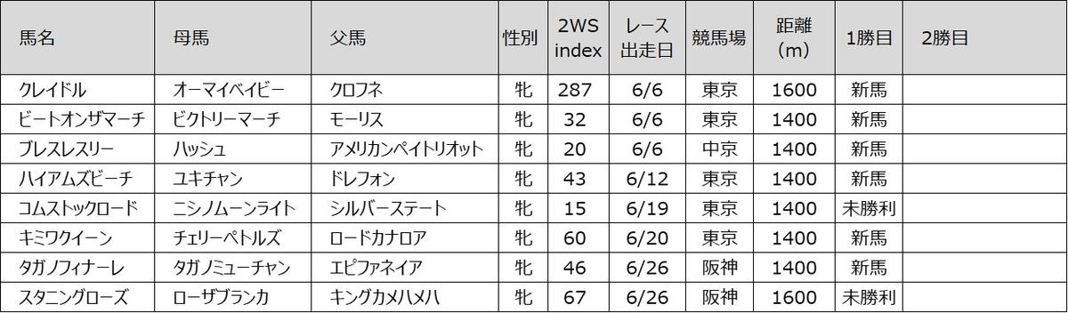 202106 2WS index 牝馬編