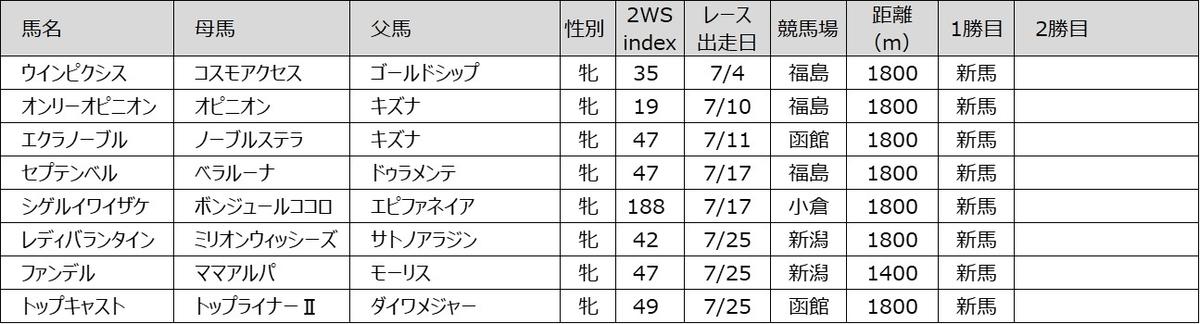 202107 2WS index 牝馬編