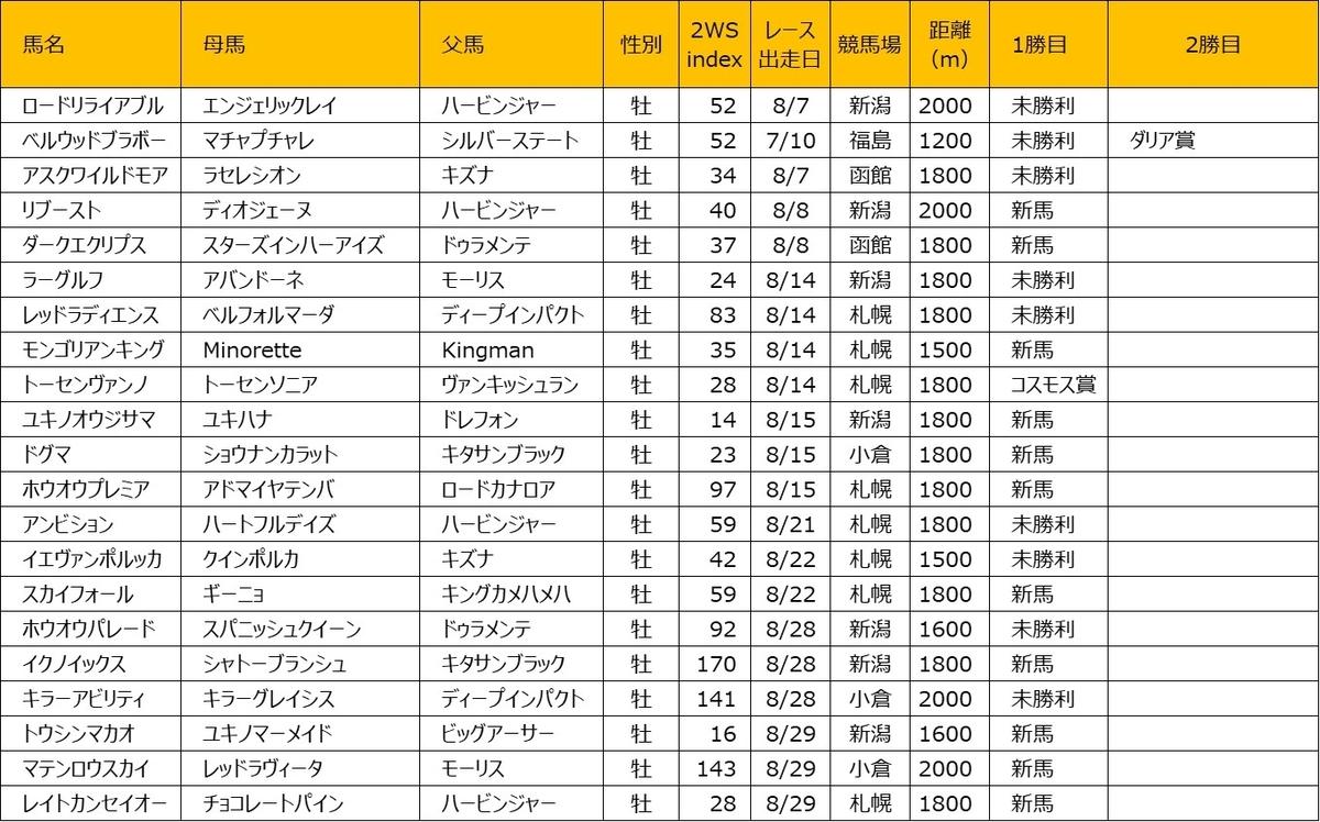 202108 2WS index 牡馬編