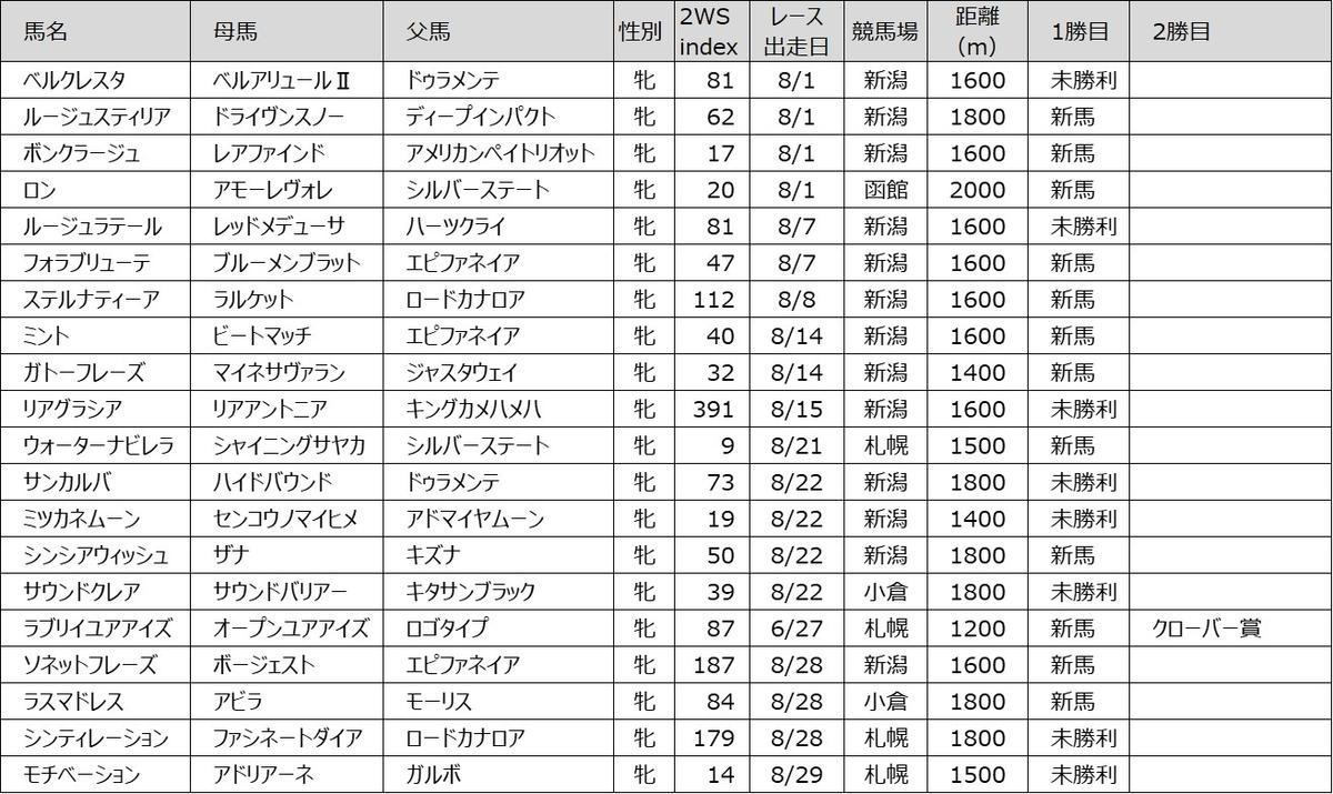 202108 2WS index 牝馬編