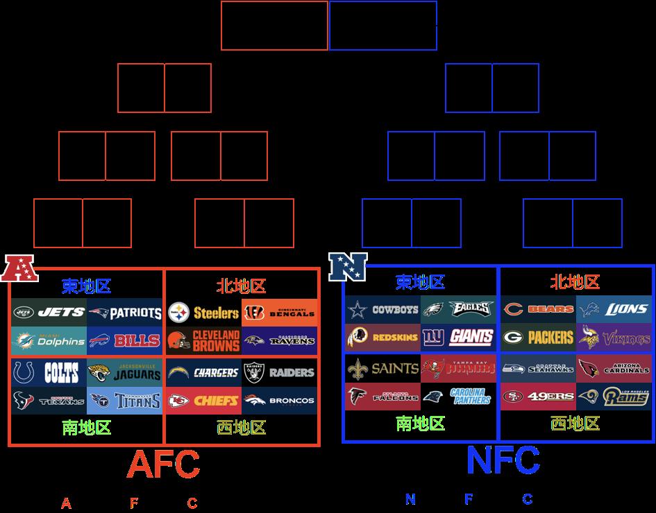 NFLの構成