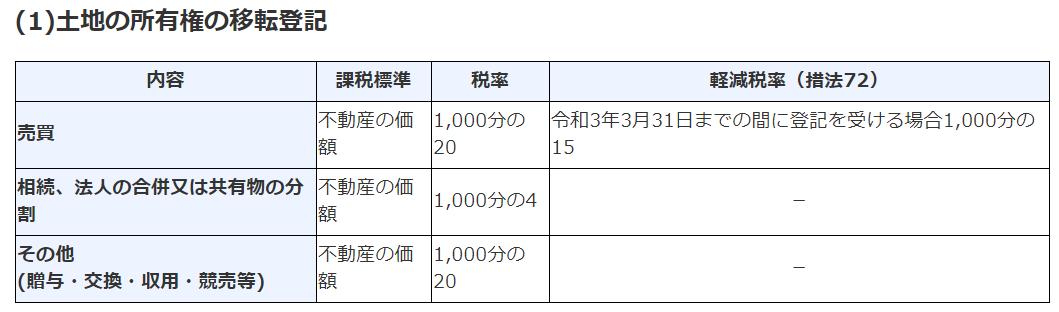 土地の登録免許税:w=800