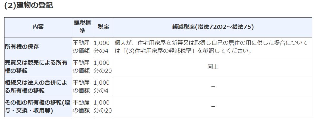 建物の登録免許税:w=800