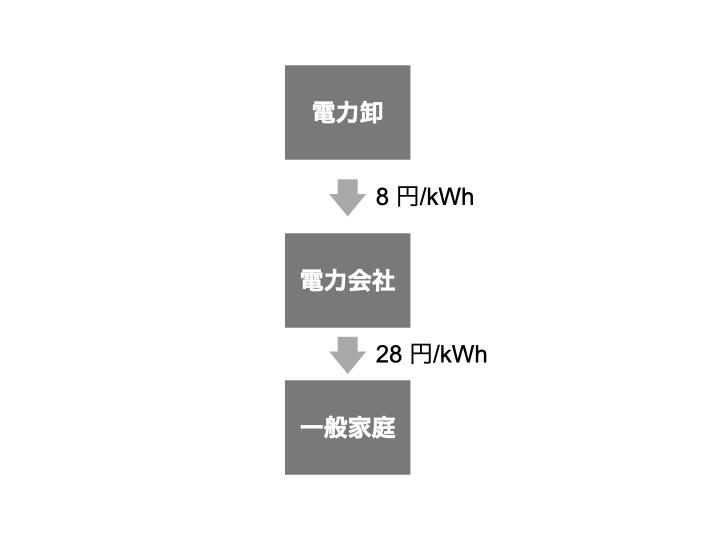 電気の原価って、どのぐらい?電力会社の財務諸表から原価を調べてみる
