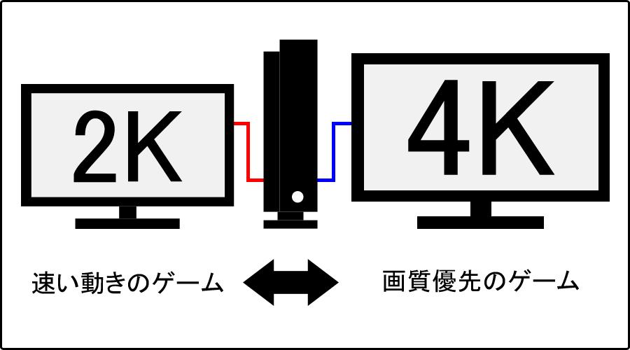 Xbox One X 縦置きイメージ