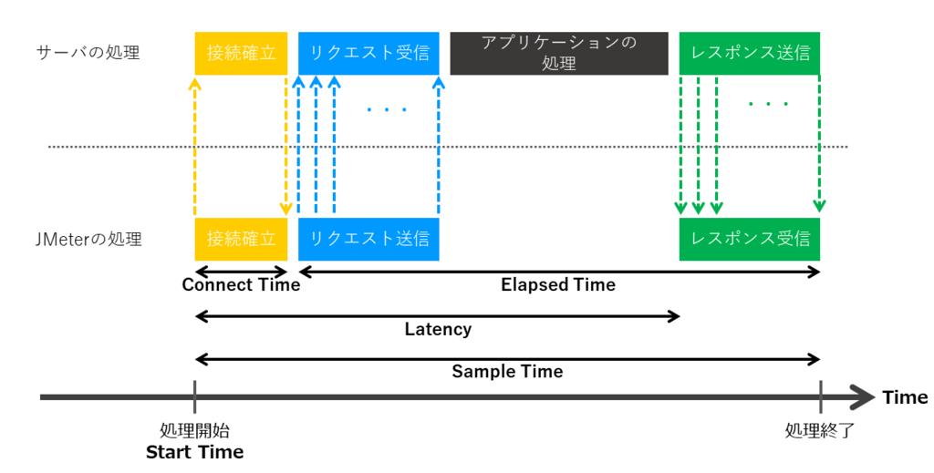 図解】はじめてでもわかるJMeterの使い方 - RAKUS Developers Blog