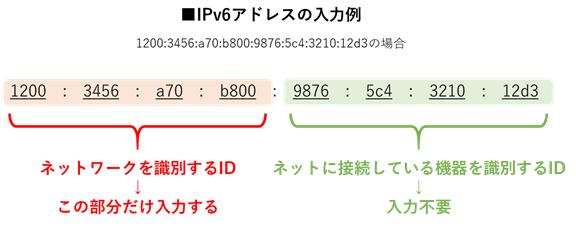 IPv6アドレス入力の説明