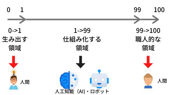 f:id:YOLO-co-bi:20200313004639p:plain