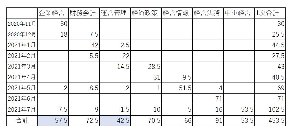 f:id:Y_Shin:20210801232033p:plain