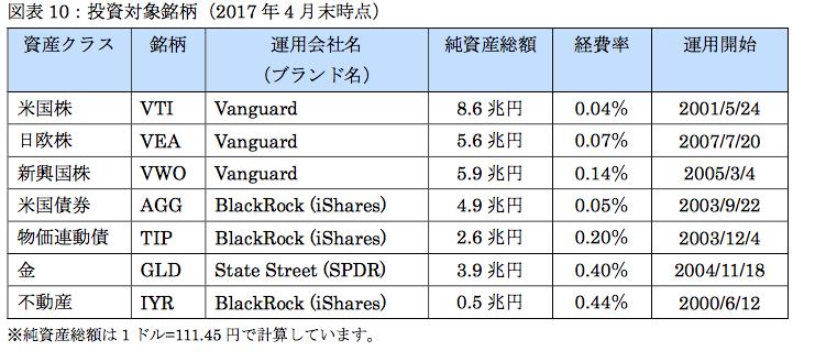 f:id:YadokariCaptain:20171103231835p:plain