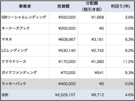 f:id:YadokariCaptain:20180911232015p:plain