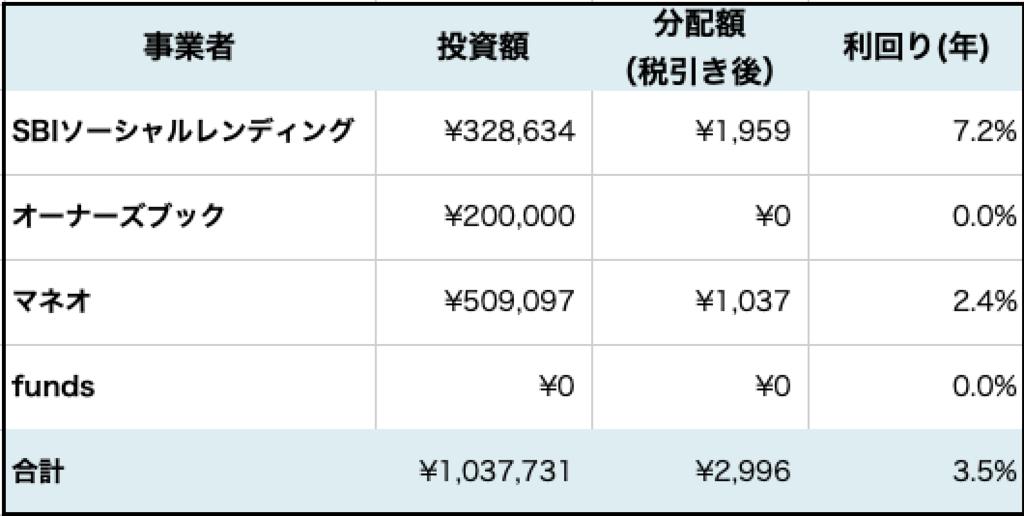 f:id:YadokariCaptain:20190303155432p:plain